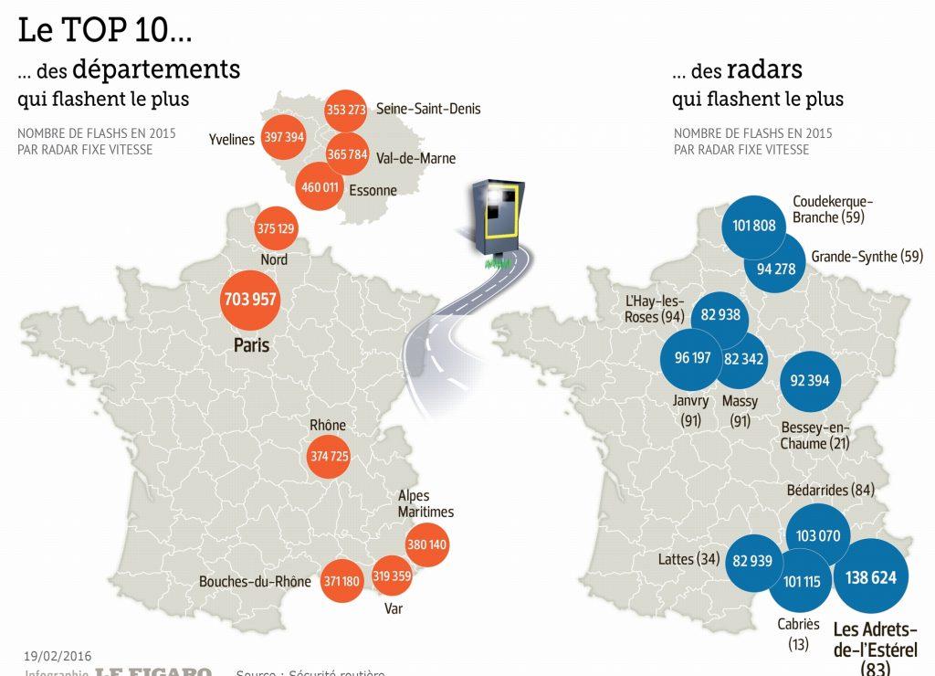 classement des départements et des radars qui flashent le plus en France